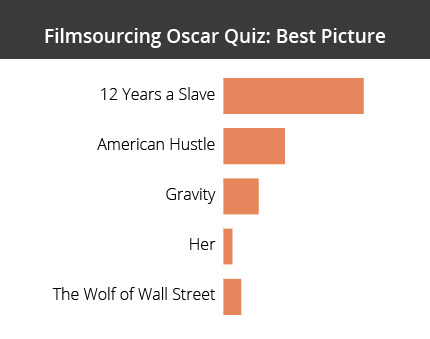 Filmsoucing_Oscar_Quiz-01