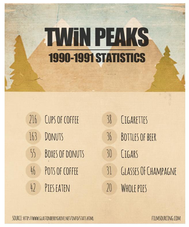 Twin Peaks Statistics 1990-1991