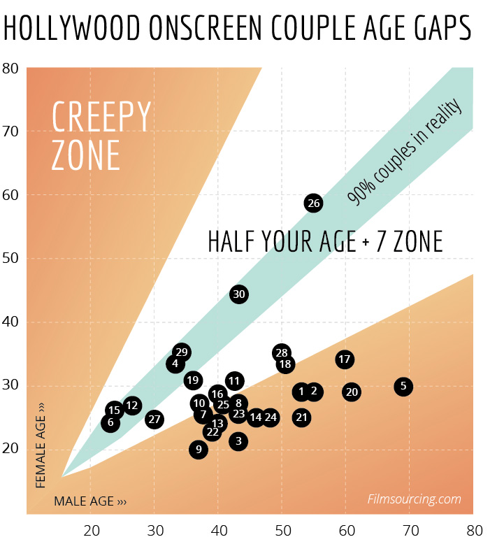 Hollywood movie couple age gaps